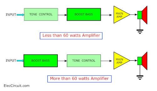active bass boost circuit using ic 741 eleccircuit com rh eleccircuit com How a Turbo Works Diagram T3 Turbo Diagram