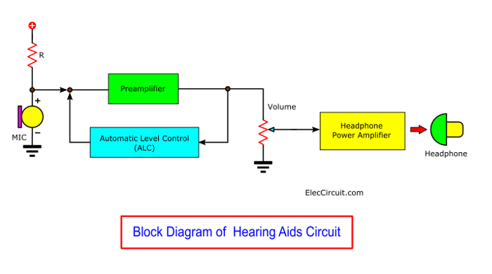 Block Diagram of Hearing-aids-project