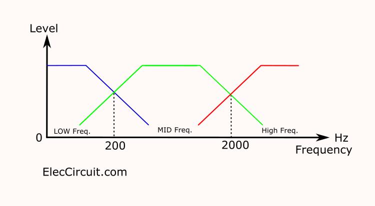 music dancing light circuit 4500 watt using opto isolator