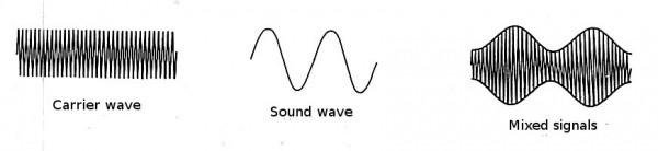 characteristics-mixing-waves-on-am-radio-system