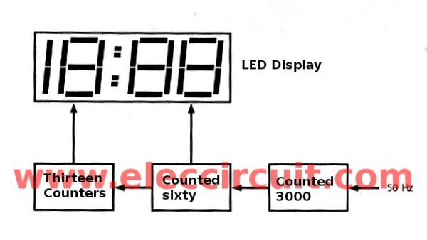 block diagram of jumbo digital clock circuit