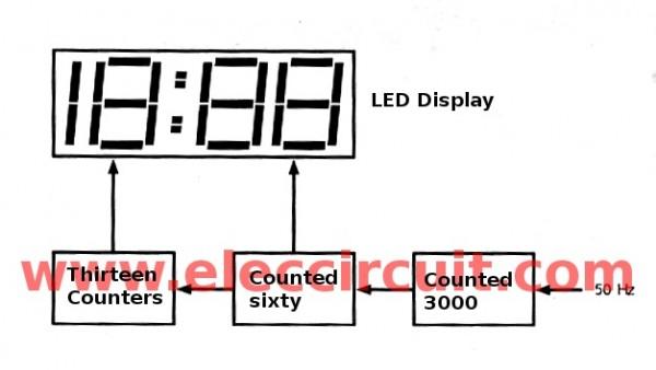 big digital clock circuit without microcontroller eleccircuit