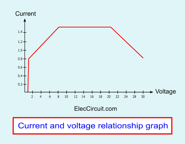 Current and voltage relationship graph-of-LM317