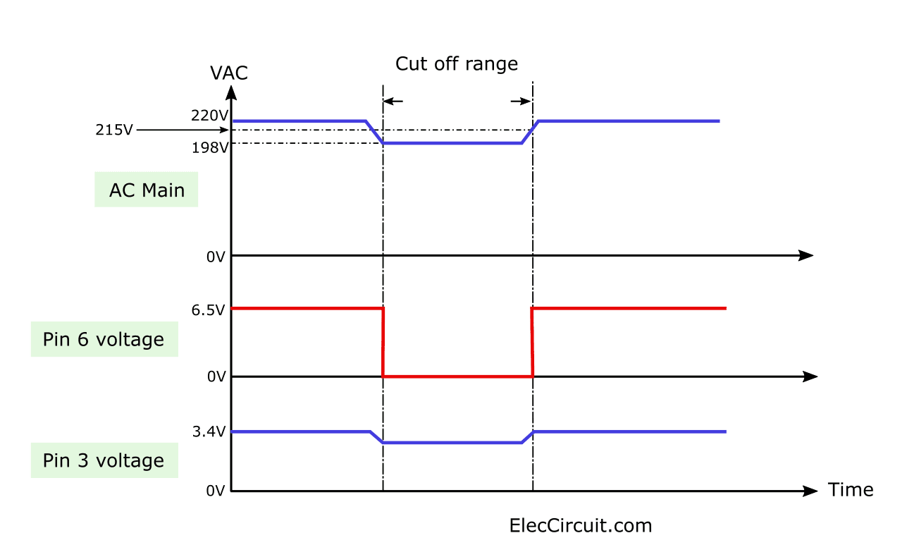 Graph of time on motor protection