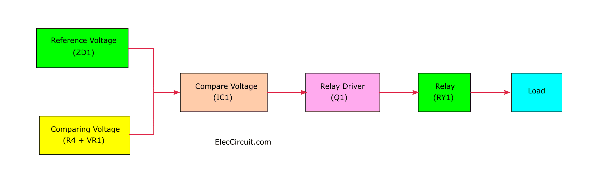 Motor burn out and under voltage protection eleccircuit block diagram asfbconference2016 Gallery
