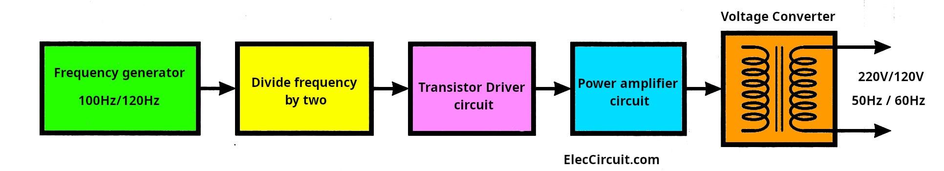 100w inverter block diagram