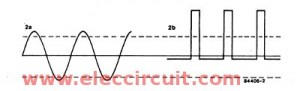 the waveform of this circuit