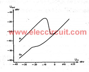 The graph compares the performance between germanium and silicon
