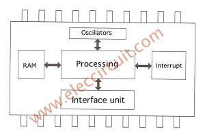 micro-controller-Internal-structure