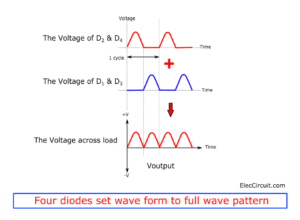 Four diodes set waveform to full wave pattern