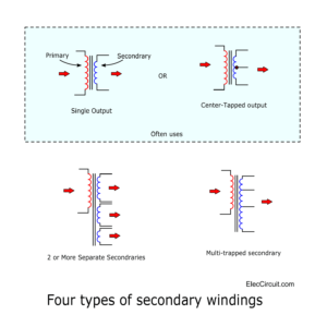 Four types of secondary windings