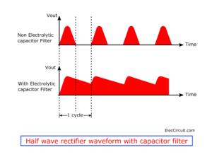 Half wave rectifier waveform with capacitor filter