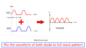 Mix the waveform of both diode to full wave rectifier pattern