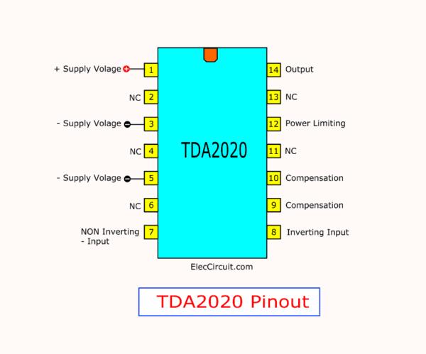 TDA2020 pinout