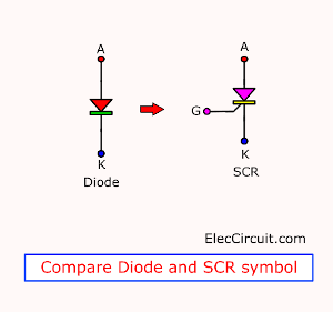 Compare Diode and SCR symbol