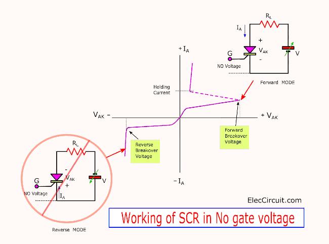 Working of SCR in No gate voltage