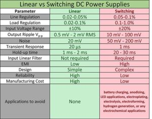Linear VS Switching DC Power Supplies