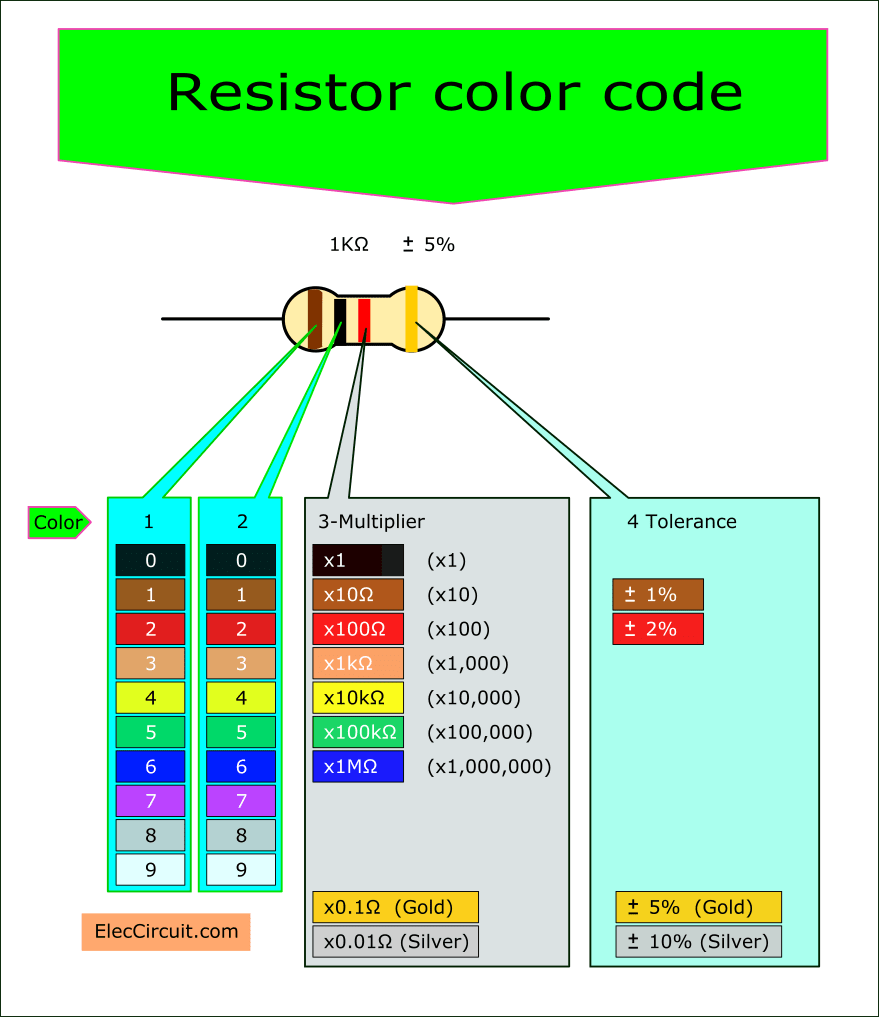 Resistor Color Code And How It Works