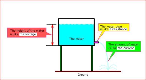 Relationship between voltage current and resistance