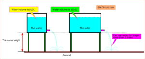 many currents can use longer like the water in large tank