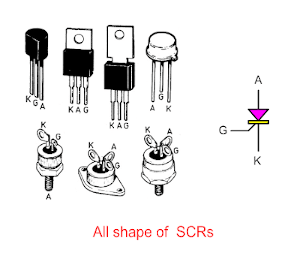 All shape of SCRs