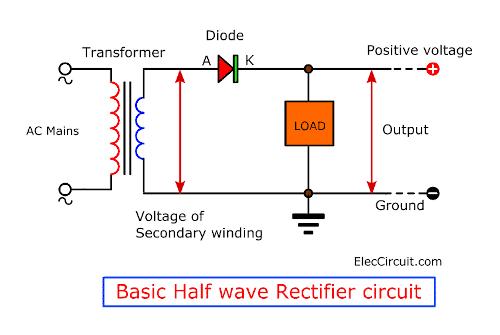 Basic Half wave rectifier circuit