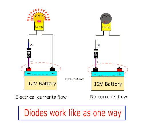 Diodes work like as one way