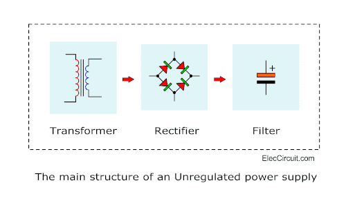 main structure of Unregulated power supply