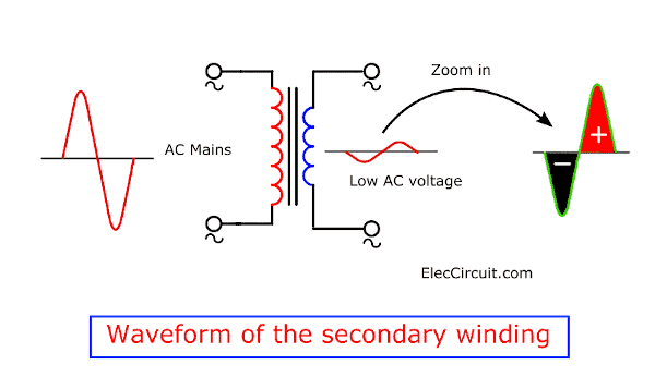 waveform of the secondary winding