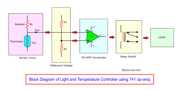 Block Diagram of temperature contrller using 741