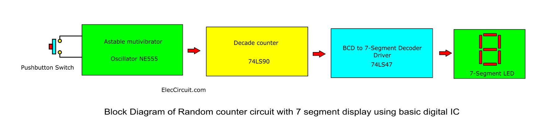 Random Counter Circuit With 7 Segment Display Using Basic
