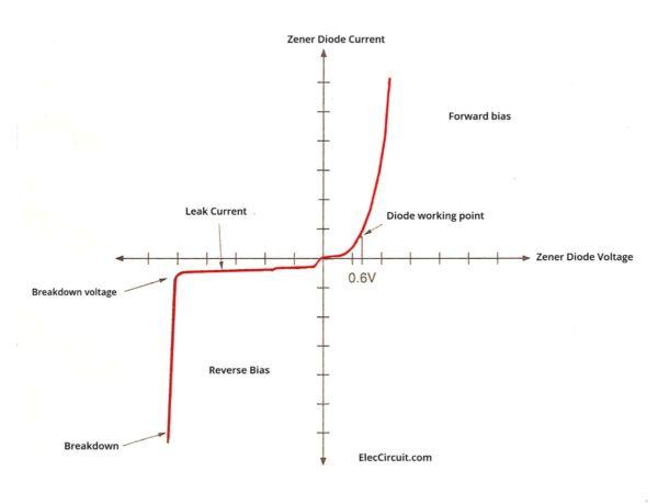 Graph of Zener Diode Properties