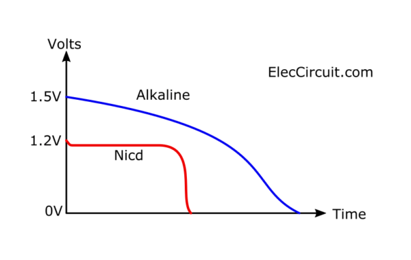 NiCD battery has 1.2V constant voltage