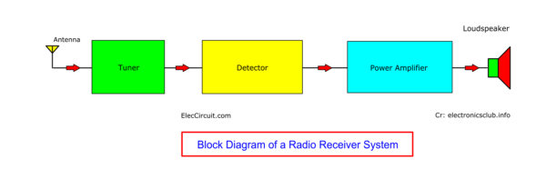 Block Diagram of Radio Receiver System