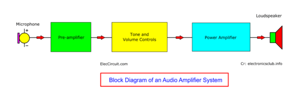 Audio Amplifier System