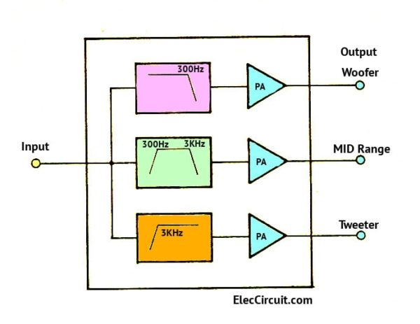Block diagram of tri-audio amplifier circuit