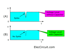 Compare the voltage levels when adding the capacitor