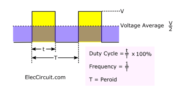 The average voltage of pulse