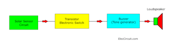 Block Diagram of Light detector alarm circuit
