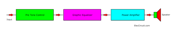 Connecting the graphic equalizer to the audio amplifier system