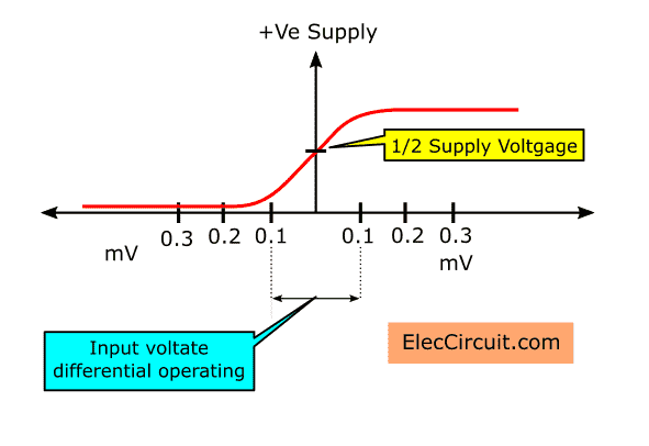 output waveform in single power supply