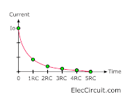 Discharge current graph for time constant