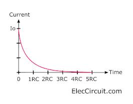 charging current