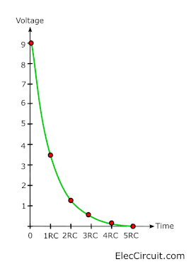 graph discharge voltage in time constant