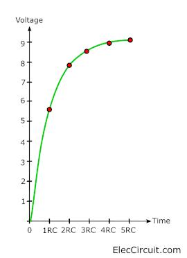 voltage charges time constant gragh