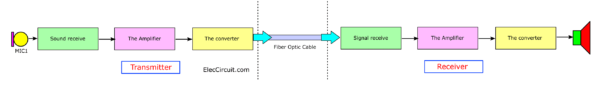 Block diagram of DIY Fiber optic intercom