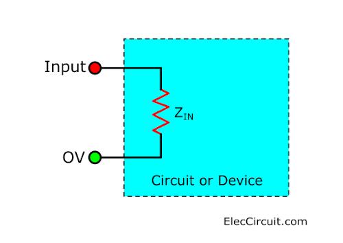 Input impedance Block
