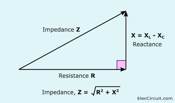 Vector Combine resistance and reactance as impedance