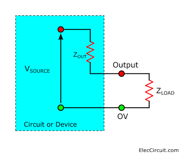 The load can be a single device or The input impedance of other circuits